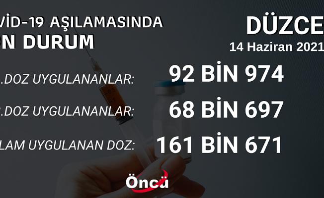 DÜZCE'DE 4 KİŞİDEN 1'İ AŞILANDI